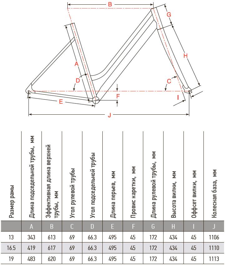 Конструкция рамы AIST CRUISER 1.0 W